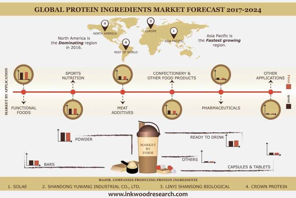 protein ingredients market