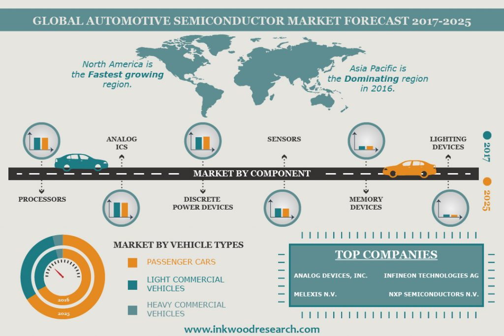 Automotive Semiconductor Market Global Industry Size