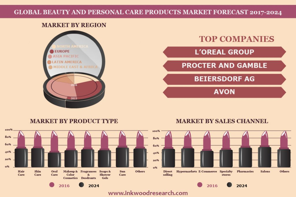 Beauty & Personal Care Products Market by Inkwood Research