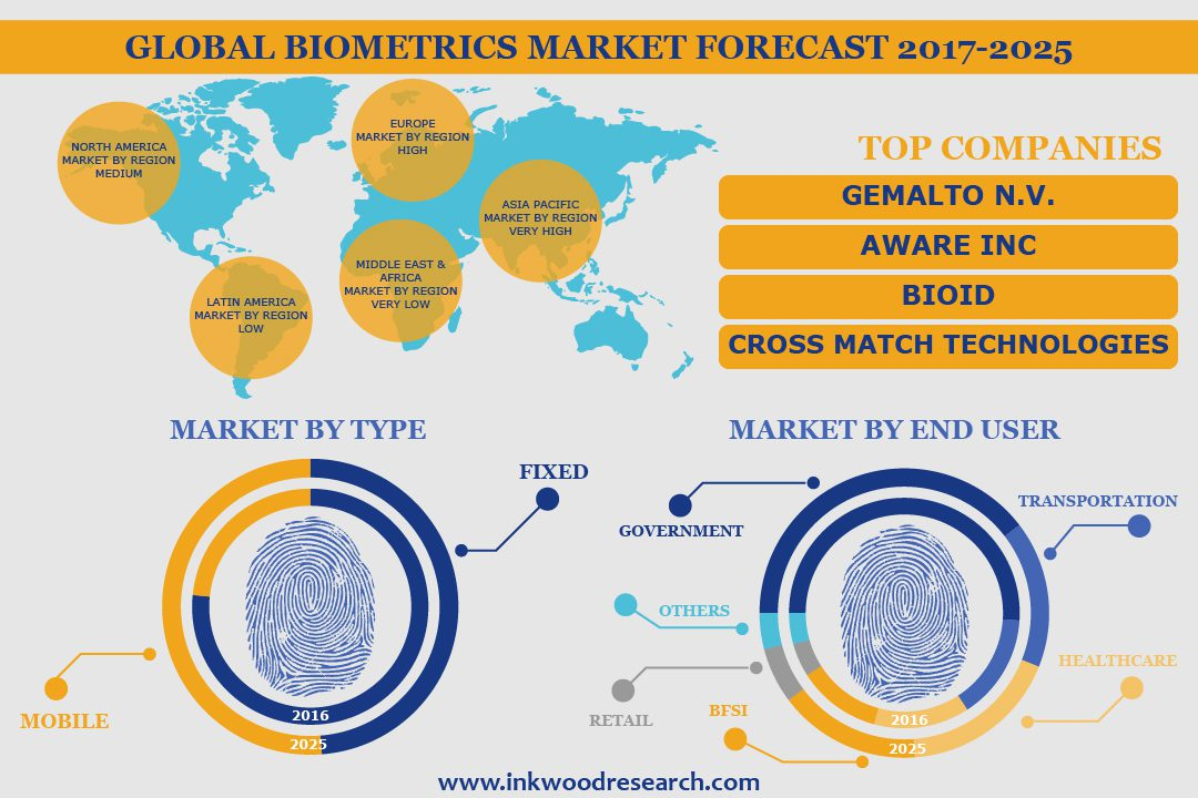 law enforcement biometrics market It is a major industry which forms a significant part of the biometric market   thailand's police department has implemented facial recognition systems at all.