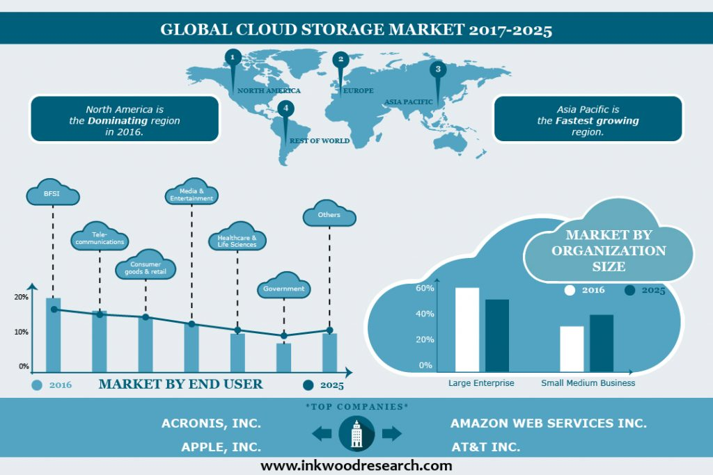 Cloud Storage Market Infographic