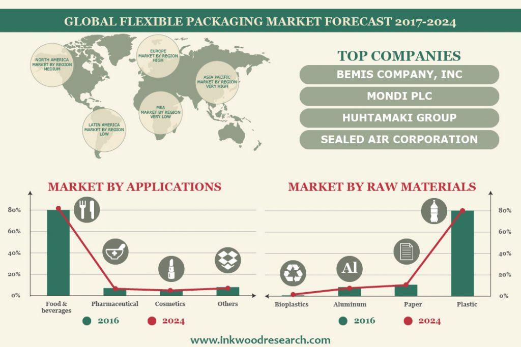 Flexible PackagingMarket Infographic