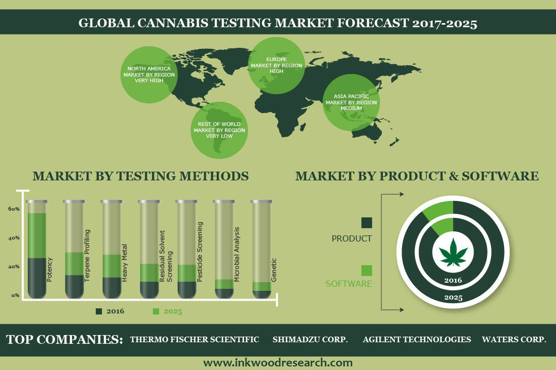 Cannabis Testing Market | Global Trends, Size, Share ...