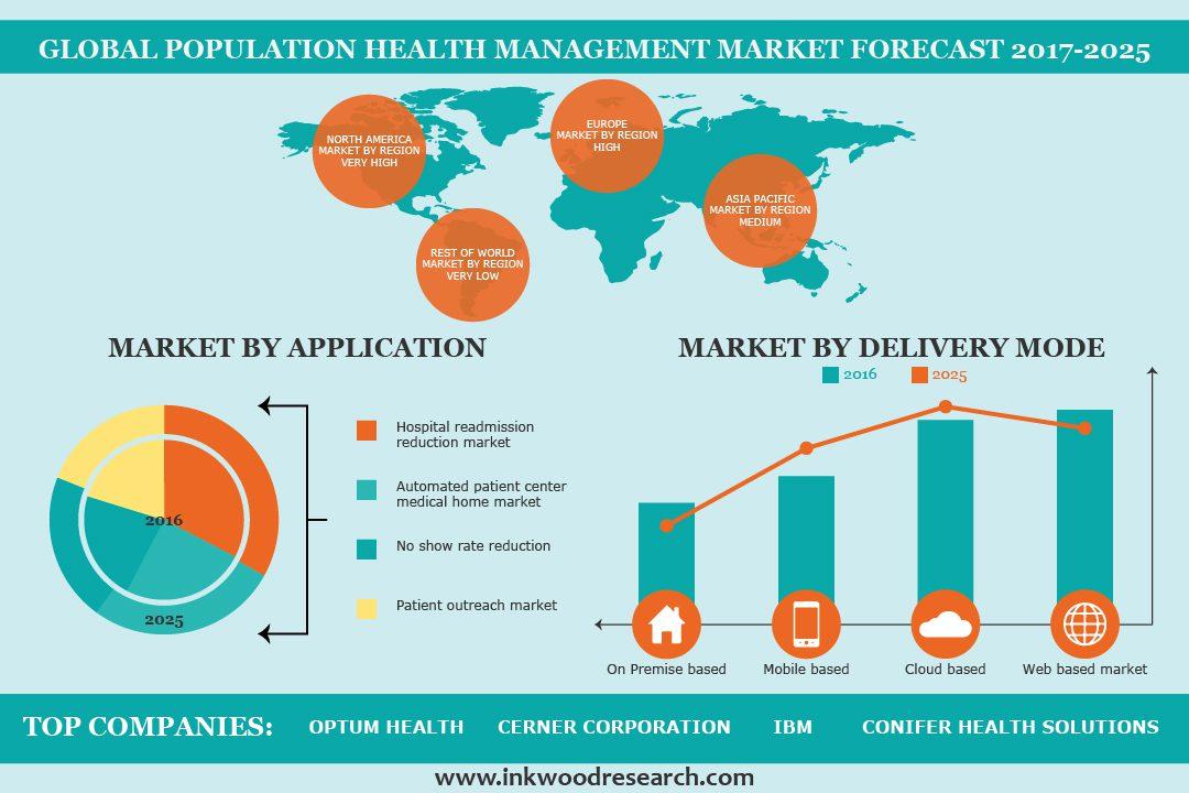 Global Population Health Management Market- Global Market ...