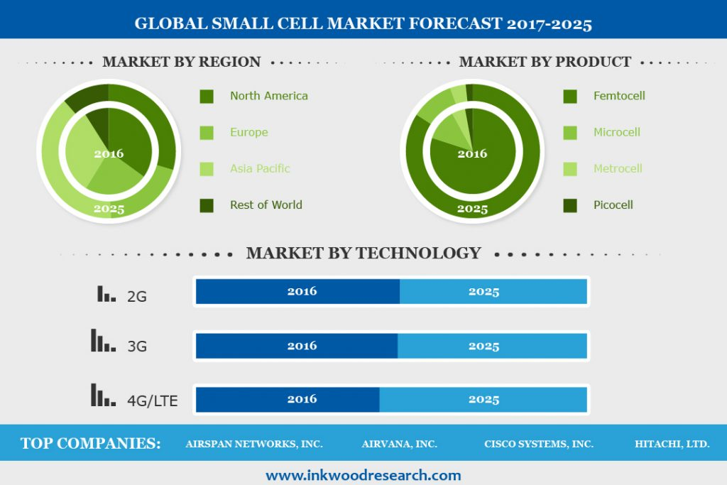 small cell market infographic