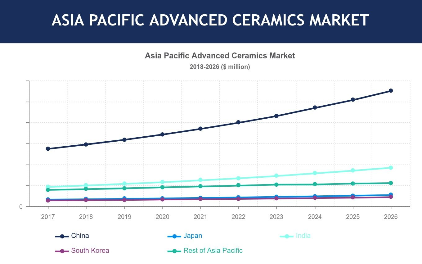 Asia Pacific Advanced Ceramics Market Share Size
