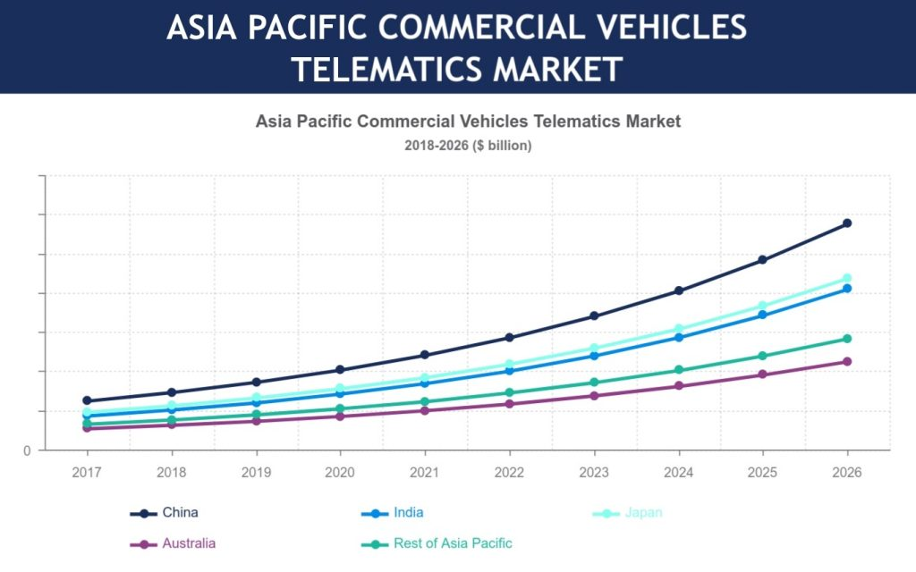Asia Pacific commercial vehicle telematics market