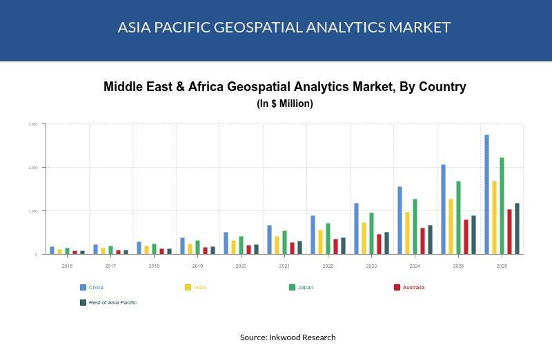 Asia Pacific geospatial analytics market