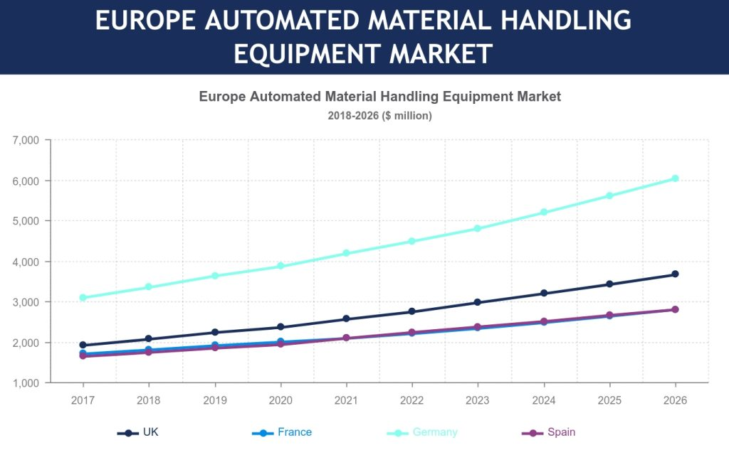 Europe automated material handling equipment market