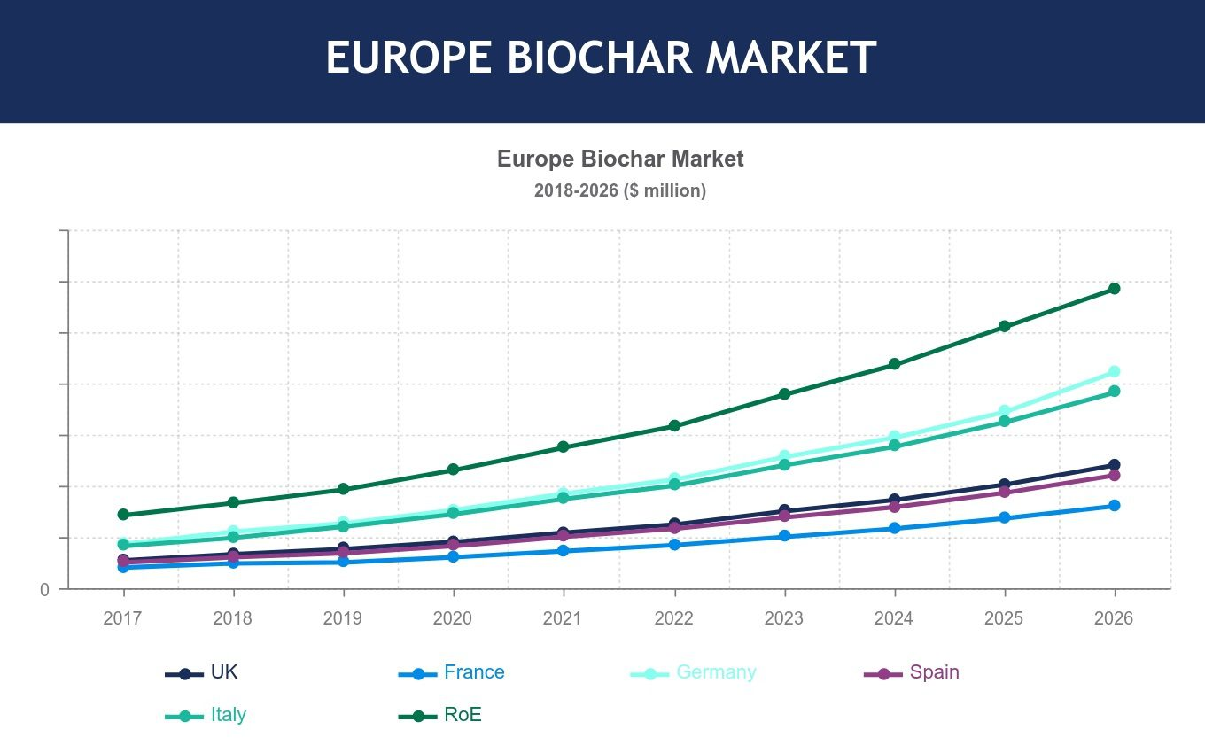 Europe Biochar Market Trends, Size, Share, Analysis, Forecast 2018