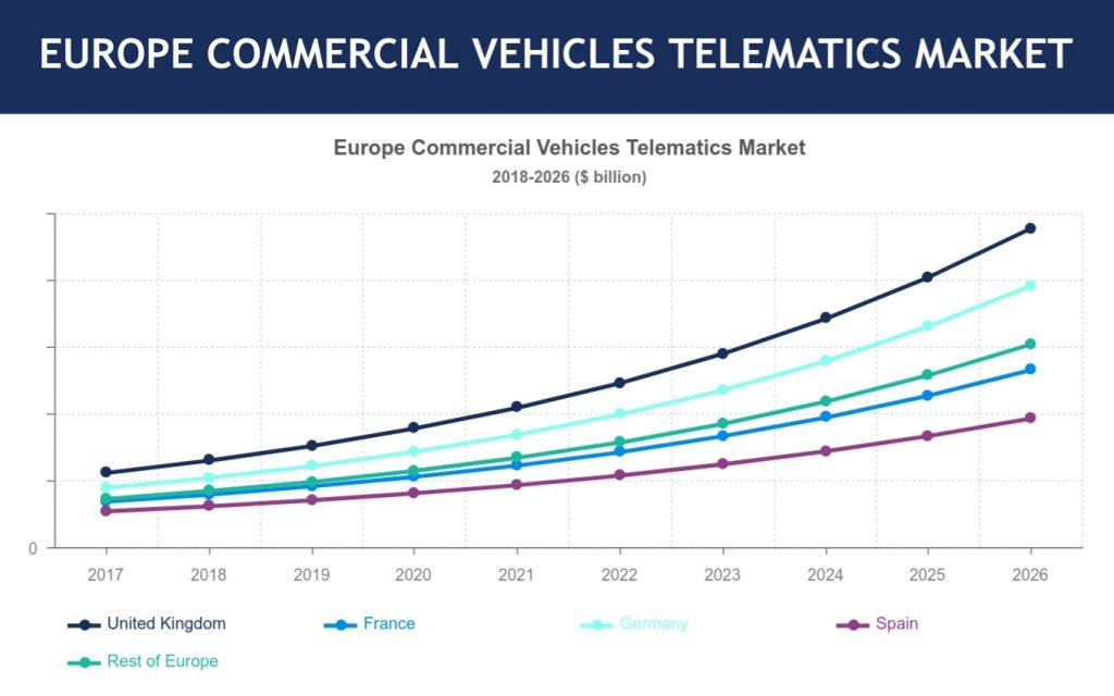 Europe Commercial Vehicle Telematics Market
