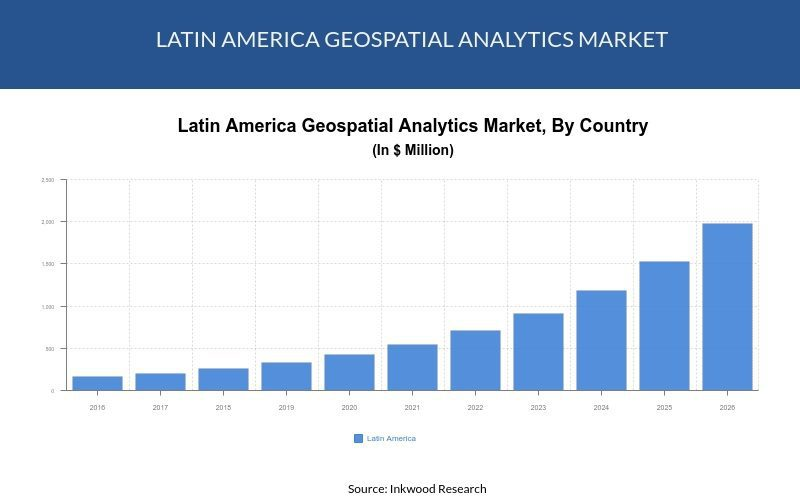 Latin America geospatial analytics market