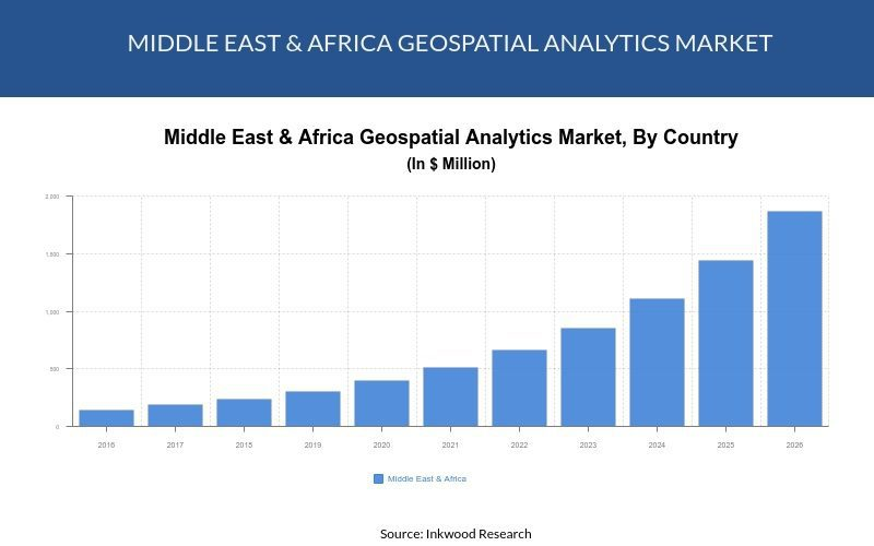 Middle East and Africa geospatial analytics market