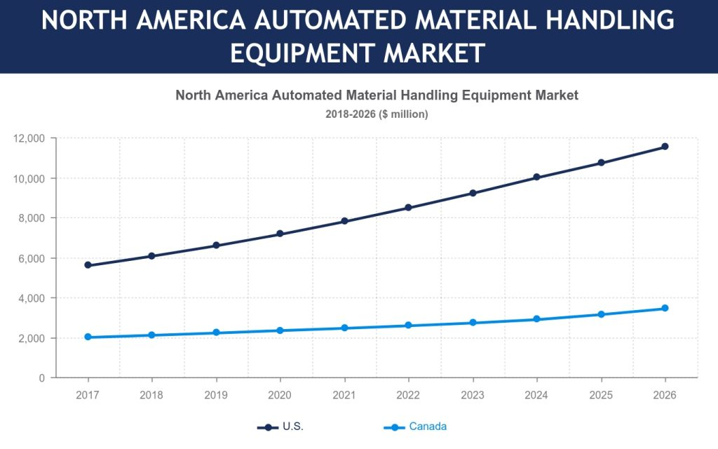North America Automated Material Handling Equipment Marke