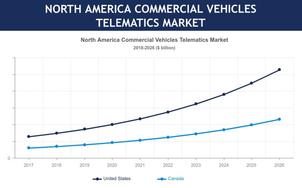 North America commercial vehicle telematics market