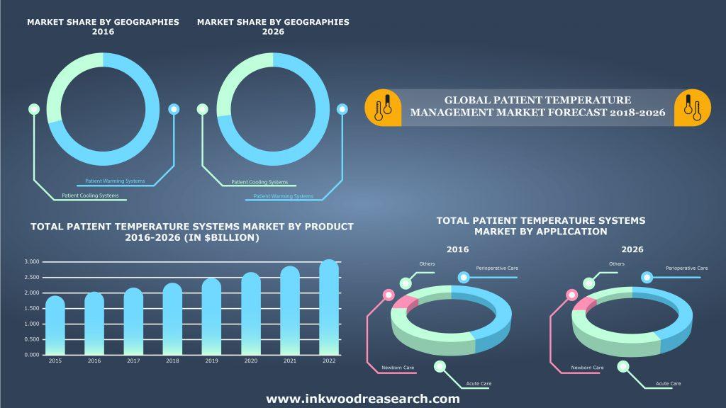 Patient Temperature Management Market