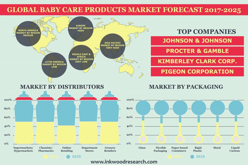 Baby Care Products Market Global Industry Trends