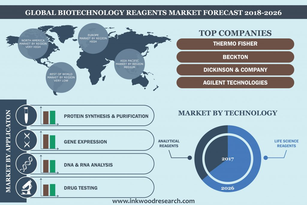 Biotechnology Reagents Market