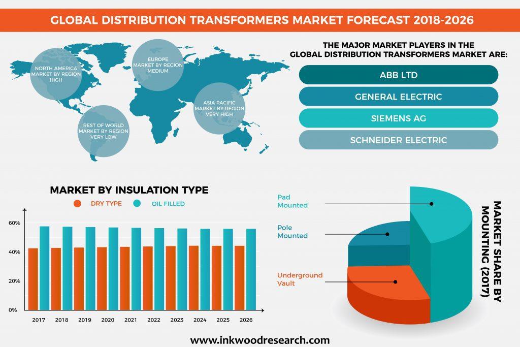 Distribution Transformers Market