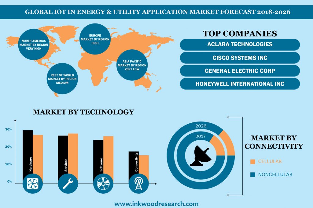 Global IoT in Energy & Utility Application Market