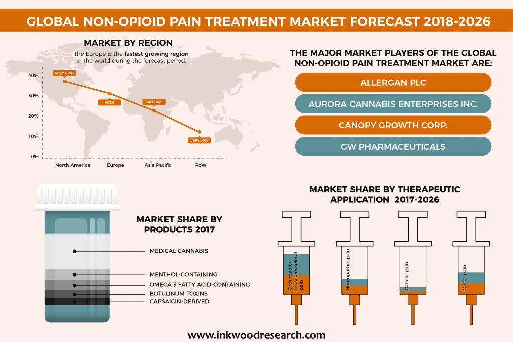 Global Non-opioid pain treatment marke