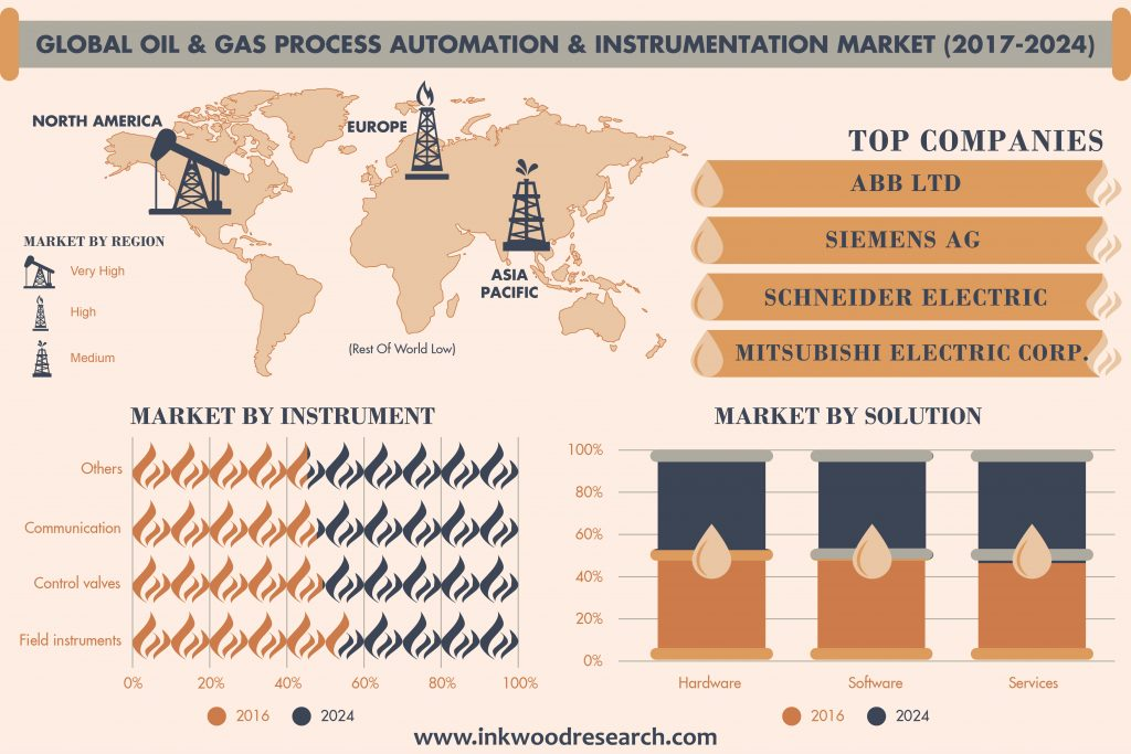 Global Oil & gas process automation and instrumentation market