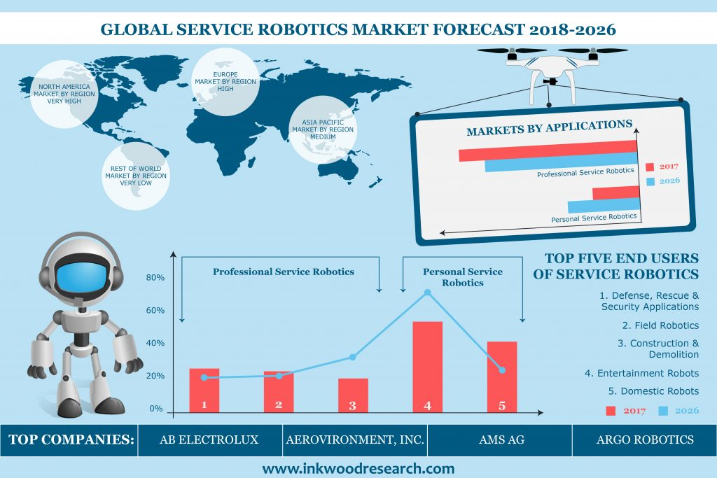 Global Service Robotics Market