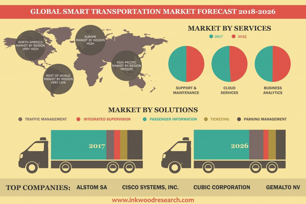 Global Smart Transportation