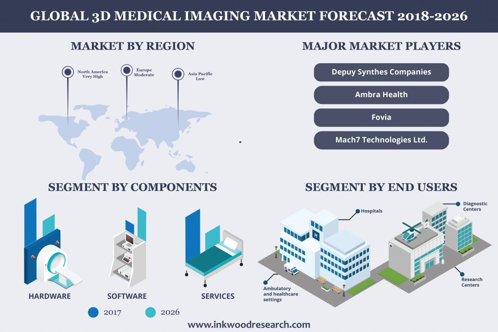 Global 3D Medical Imaging Market