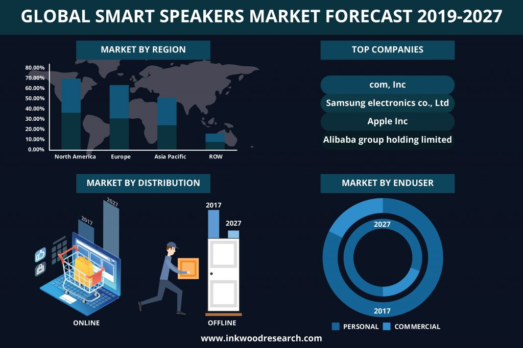 Global smart speakers market