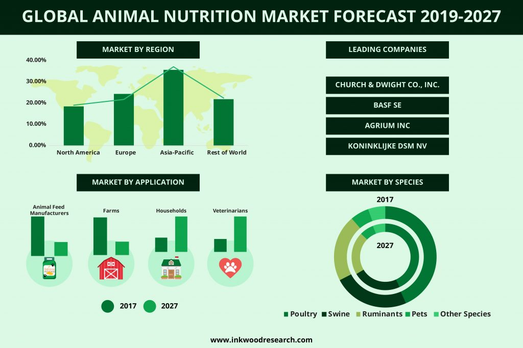 Animal Nutrition market