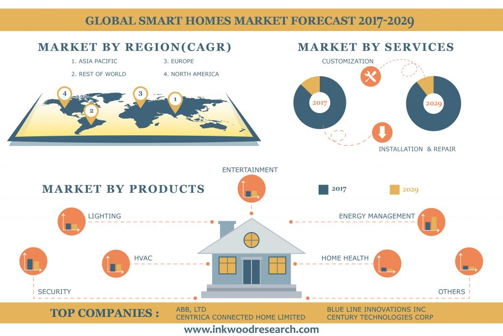 Global smart home market is estimated to grow with 14.75% CAGR during the year 2019-2027.