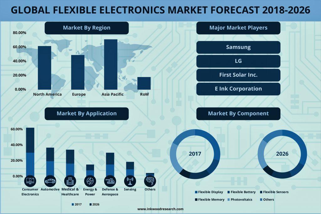 Flexible Electronics Market
