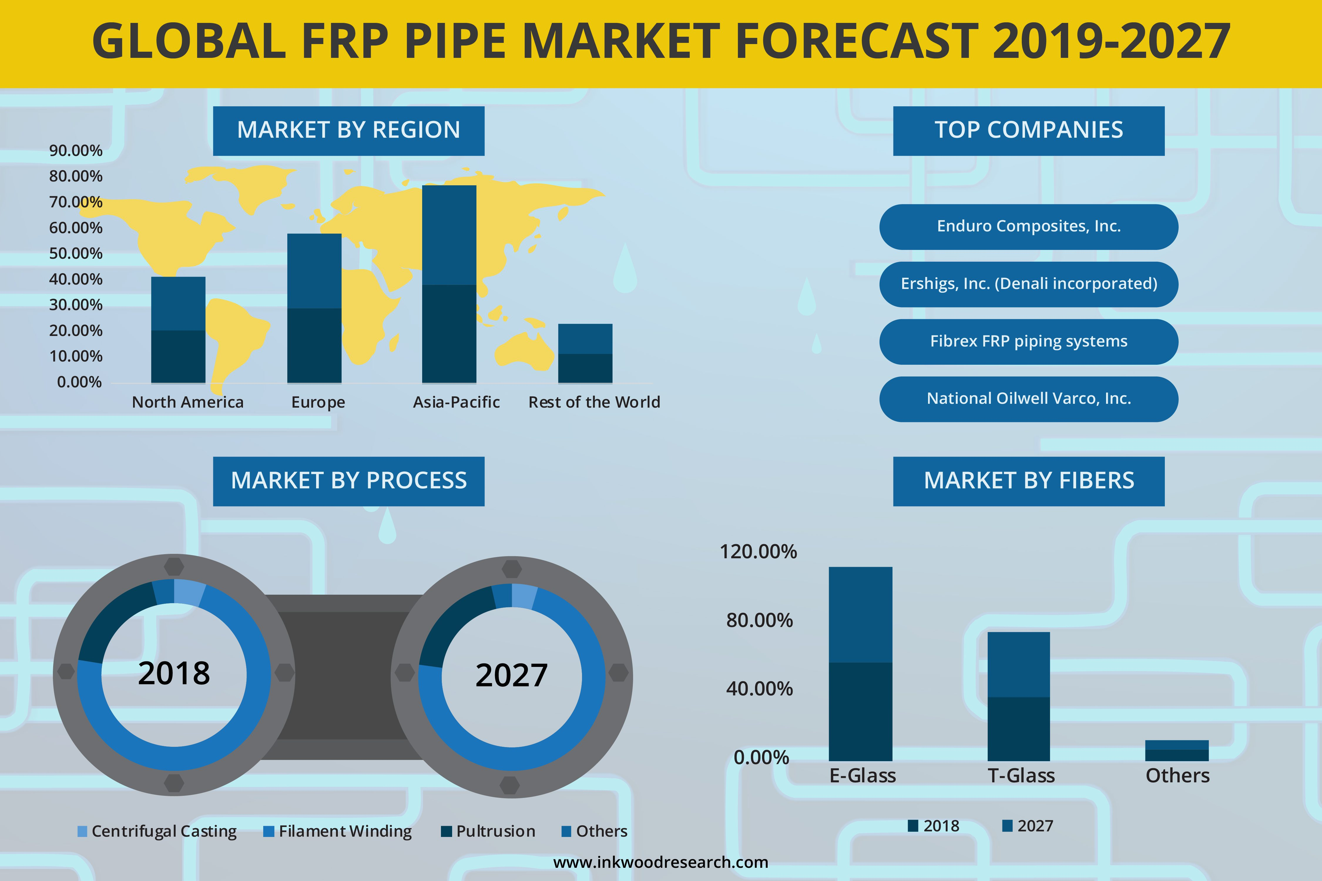 FRP Pipe Market | Industry Size, Share, Growth, Forecast