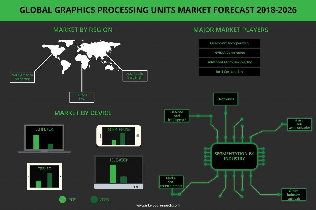 Graphics Processing Units Market