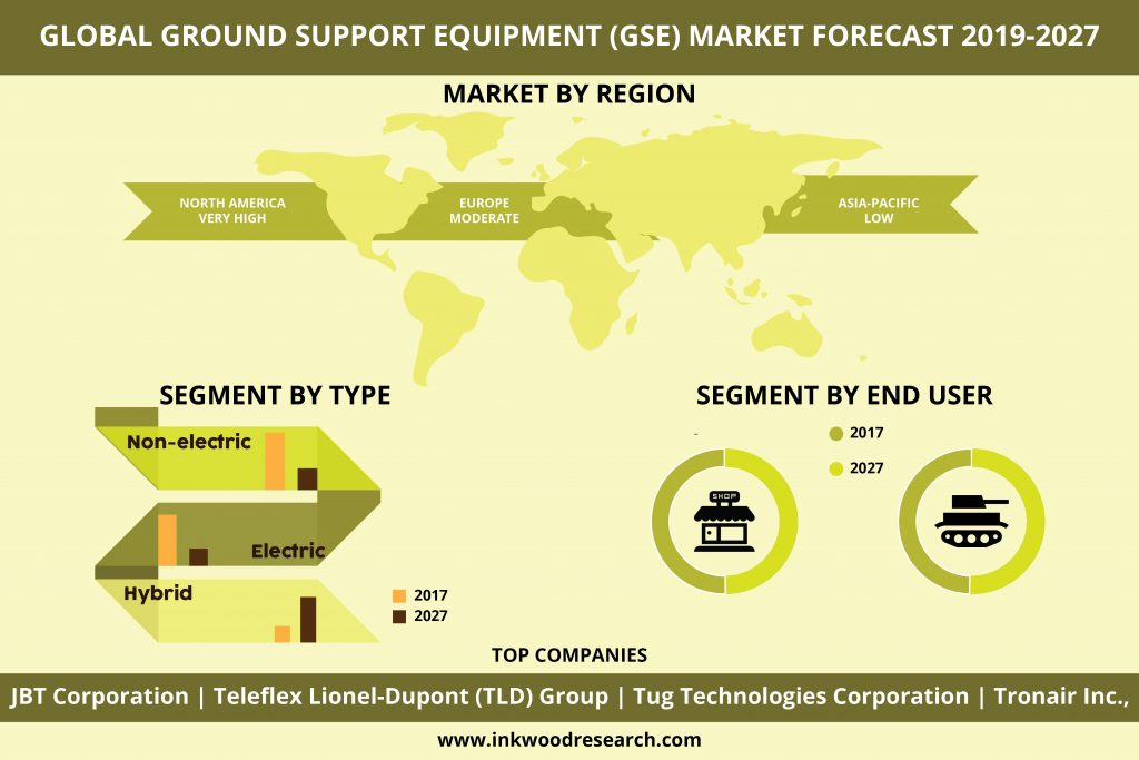 Ground Support Equipment (GSE) Market