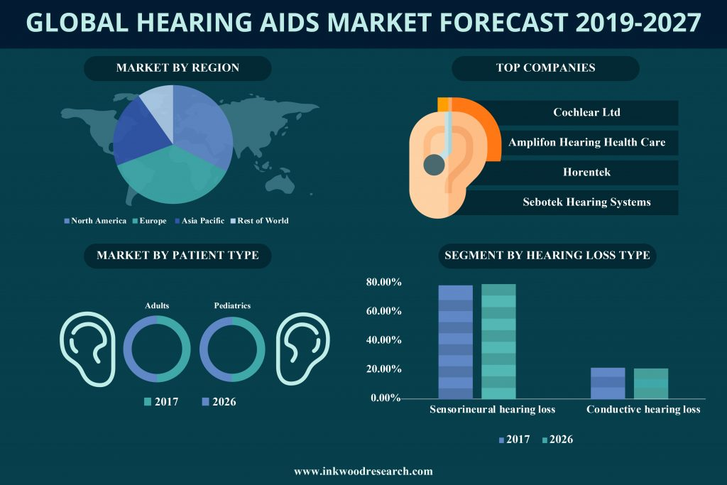 Global Hearing Aids Market Report | Inkwood Research