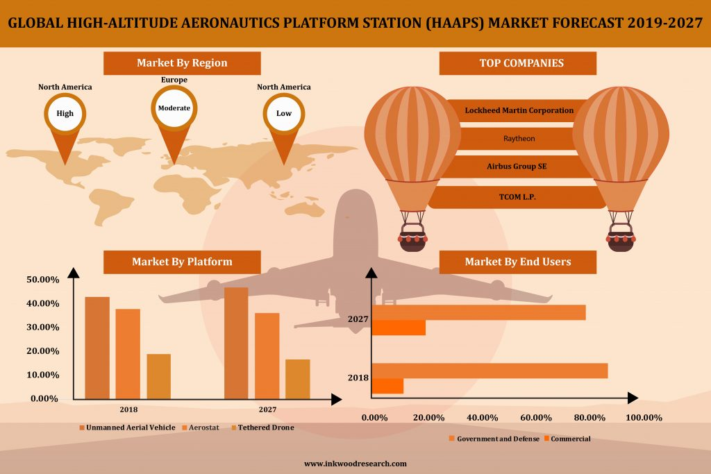 High-Altitude Aeronautics Platform Station (HAAPS) Market