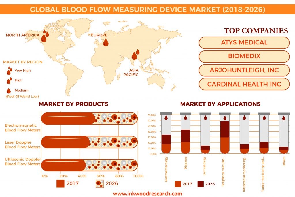 Blood Flow Measurement Device Market