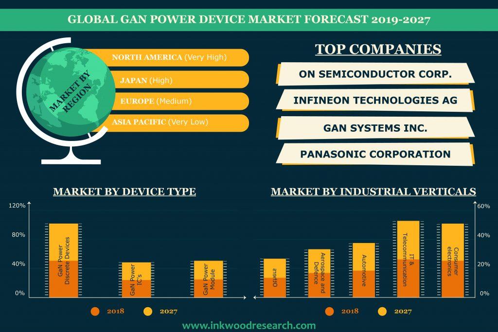 Gan Power Device Market