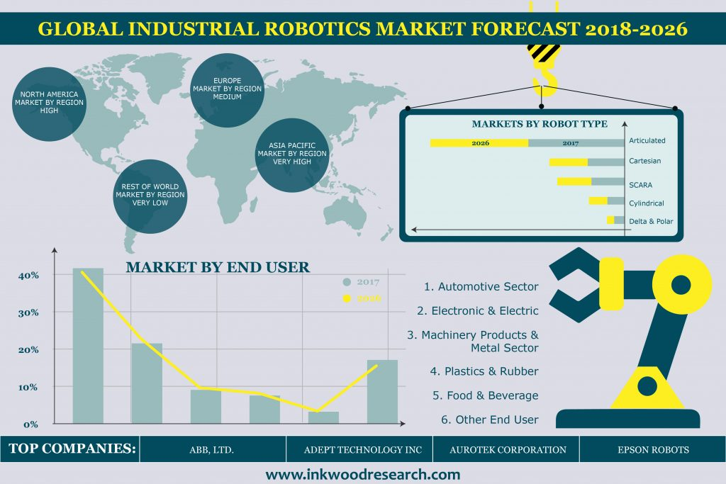 Industrial Robotics Market Infographic