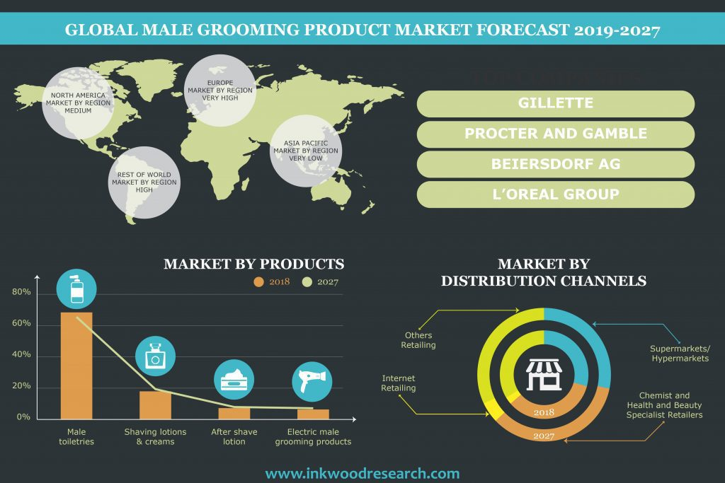 Male Grooming Product Market
