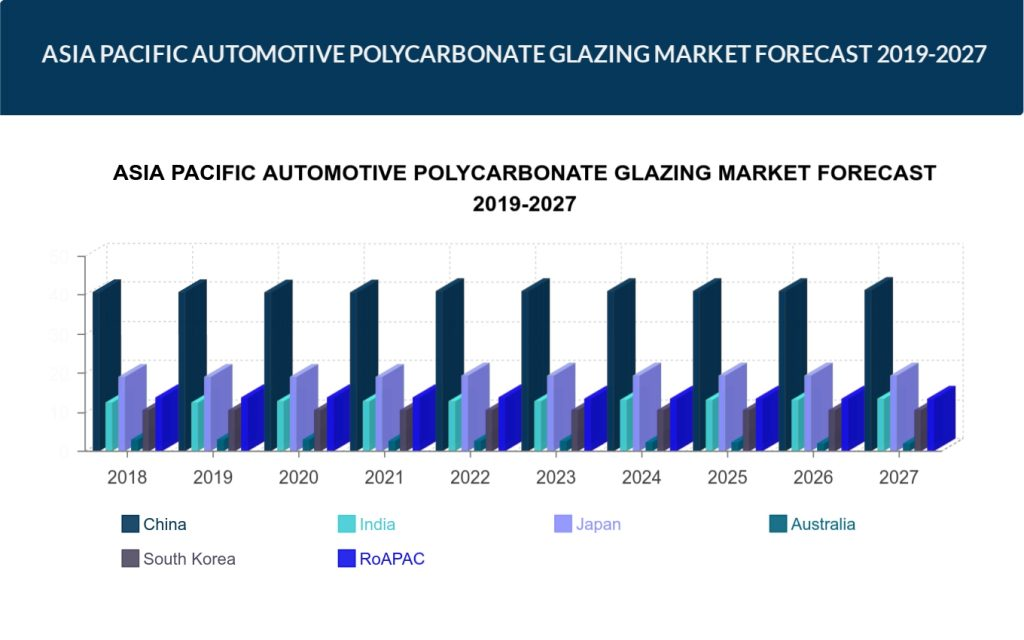 Asia Pacific Automotive Polycarbonate Glazing Market