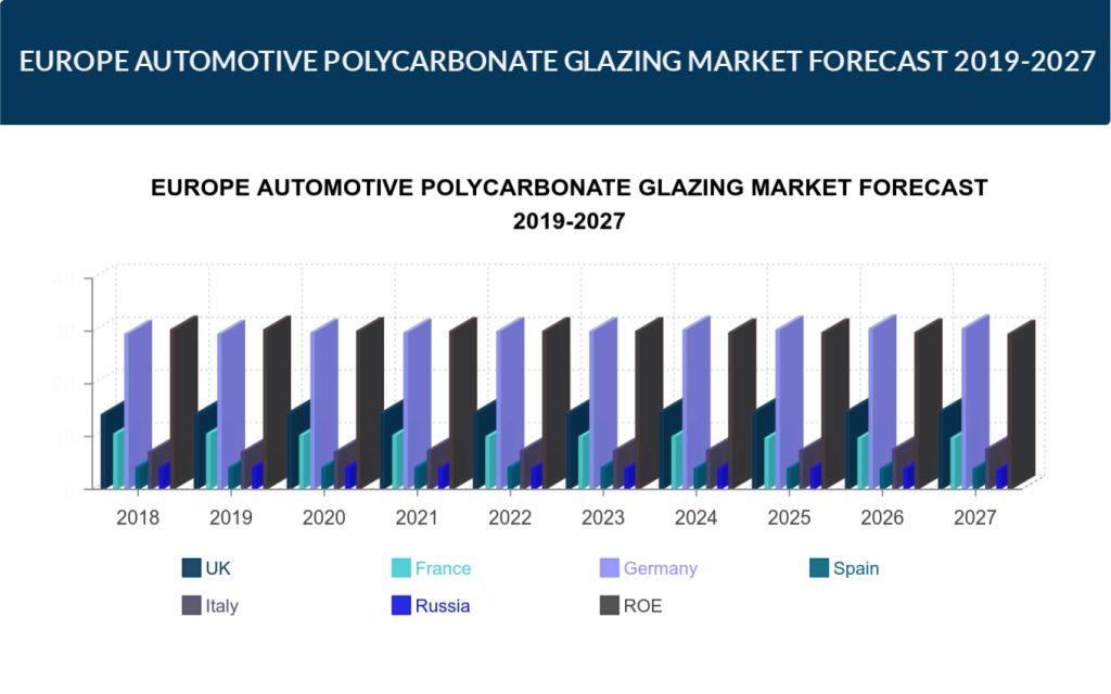 Europe Automotive Polycarbonate Glazing Market