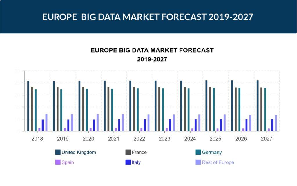 Europe Big Data Market