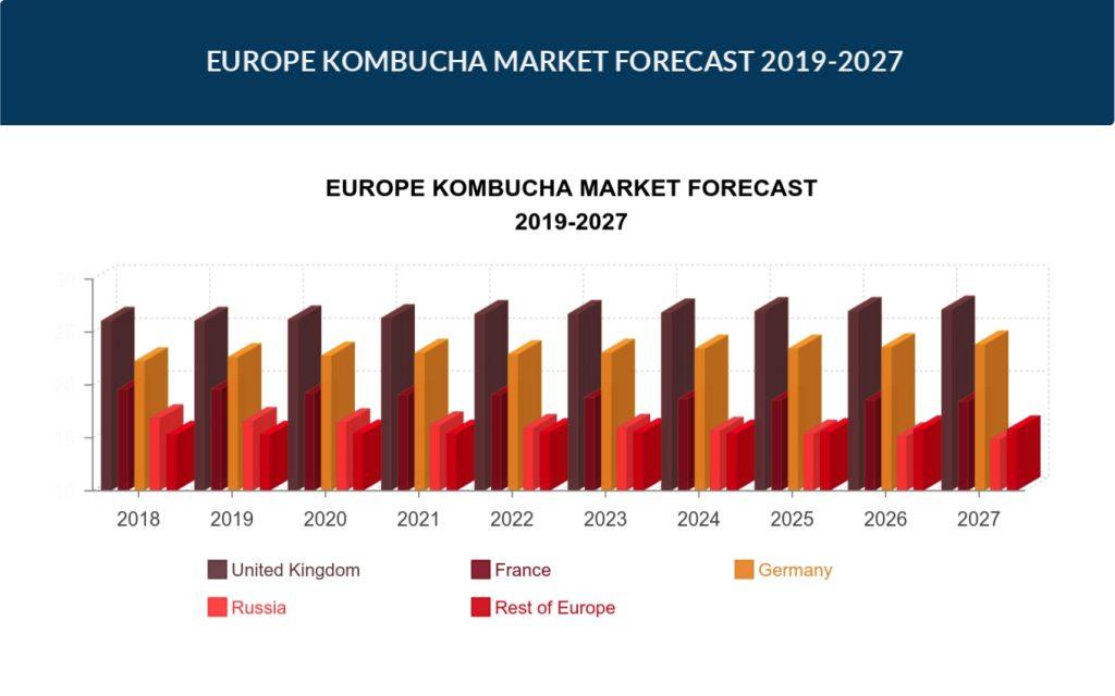 Europe Kombucha Market