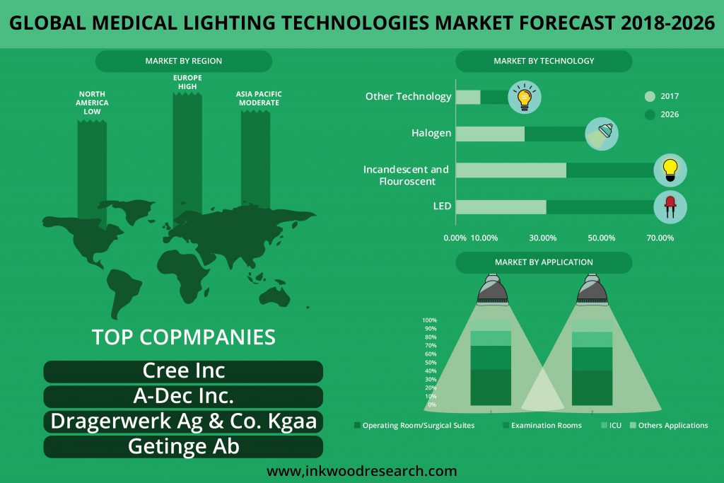 Medical Lighting Technologies Market
