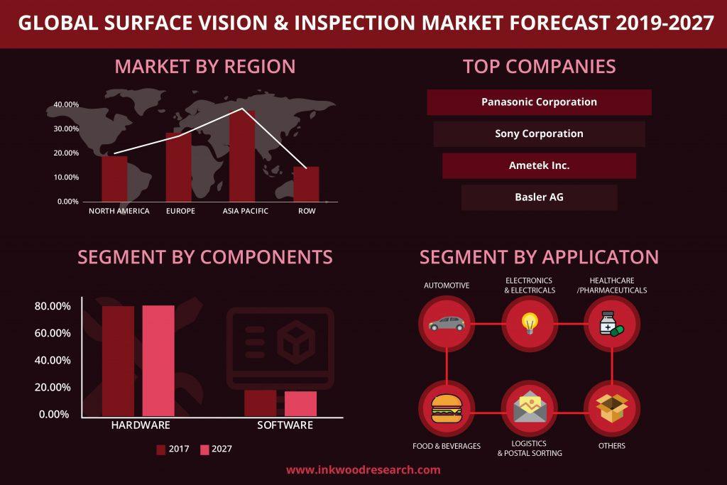 Global surface vision & inspection market