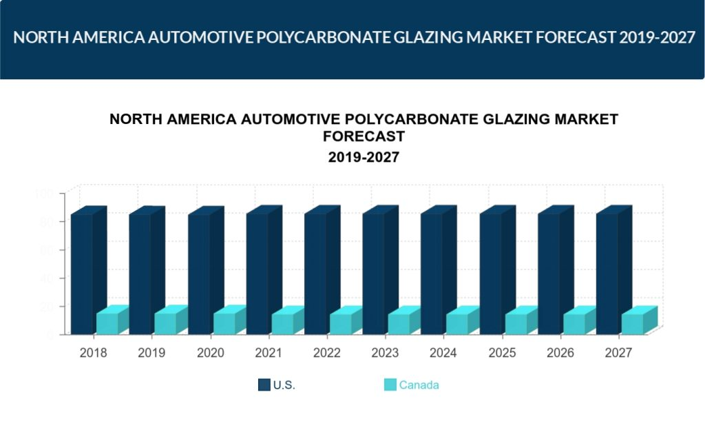 North America Automotive Polycarbonate Glazing Market