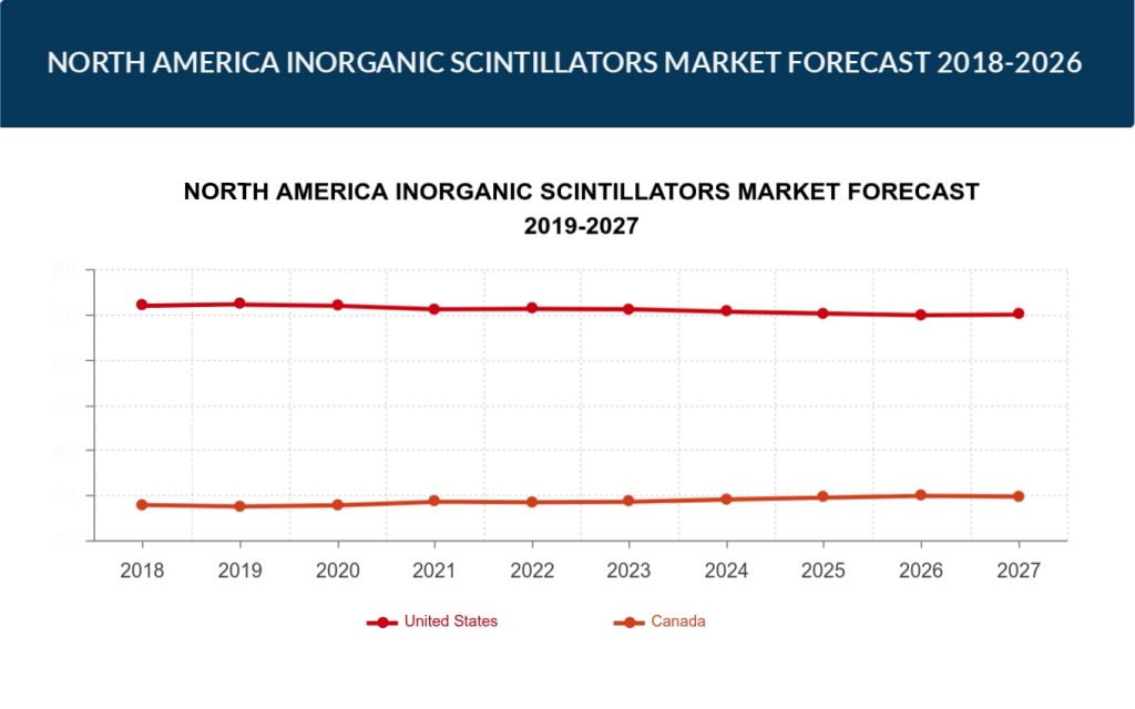 North America Specialty Chemicals Market